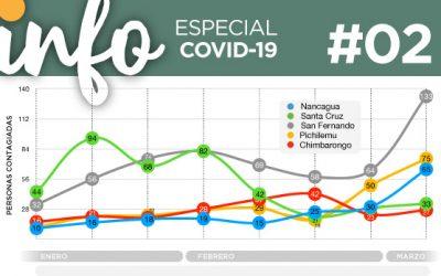Info Acacios #02: Especial Covid-19