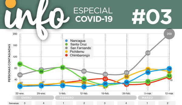 Info Acacios #03: Especial Covid-19