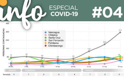 Info Acacios #04: Especial Covid-19