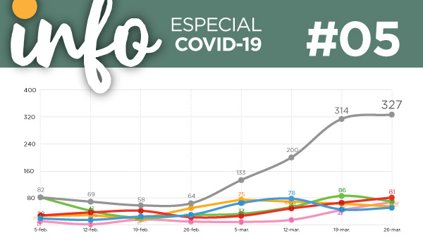 Info Acacios #05: Especial Covid-19