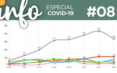 Info Acacios #08: (Especial Covid-19)