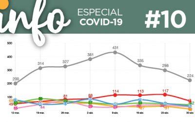 Info Acacios #10: (Especial Covid-19)