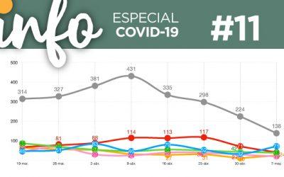 Info Acacios #11: (Especial Covid-19)