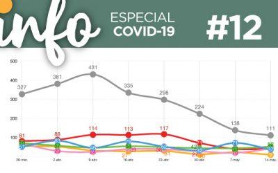 Info Acacios #12: (Especial Covid-19)