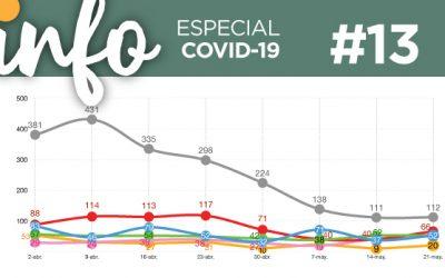 Info Acacios #13: (Especial Covid-19)