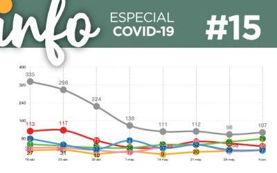Info Acacios #15: (Especial Covid-19)