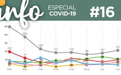 Info Acacios #16: (Especial Covid-19)