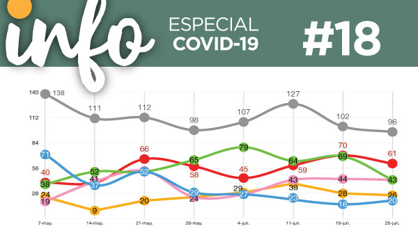 Info Acacios #18: (Especial Covid-19)