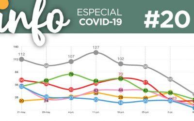 Info Acacios #20: (Especial Covid-19)