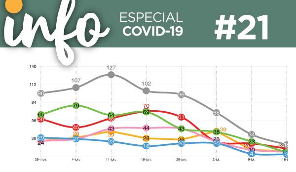 Info Acacios #21: (Especial Covid-19)